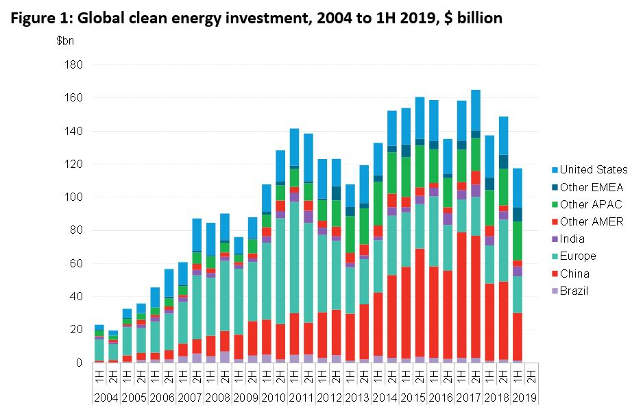 Global Clean Energy Investment - Source: BloombergNEF.